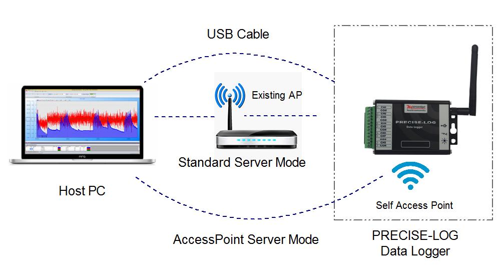 How to configure WIFI settings for PRECISE-LOG data logger